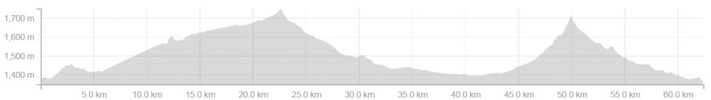 Trail Graph