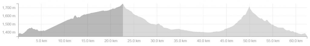 Trail Graph 1