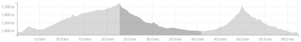 Mountain Bike Trail graph