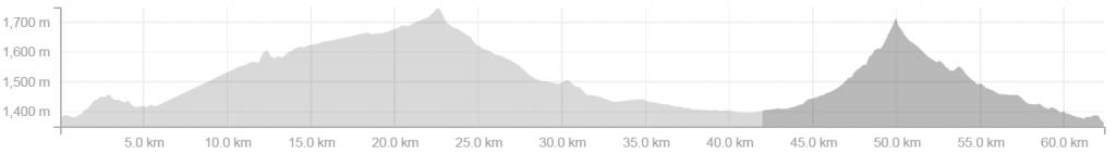 Mountain Bike Trail graph 2